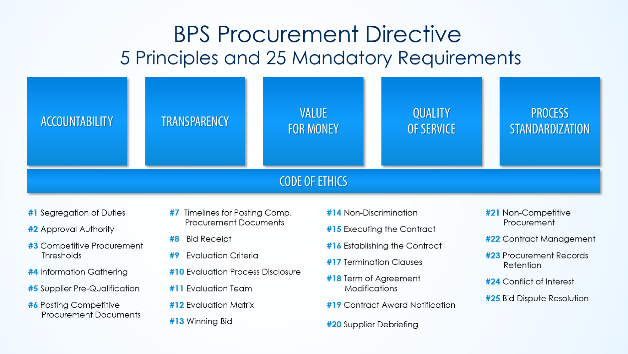 Broader public sector bps procurement directive procurement of toronto has incorporated the ontario bps directive including the 25 mandatory requirements as the procurement policy of the university of toronto pronofoot35fo Choice Image
